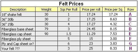 Roofing felt prices
