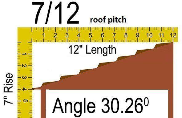 7/12 Pitch 30.26° Details