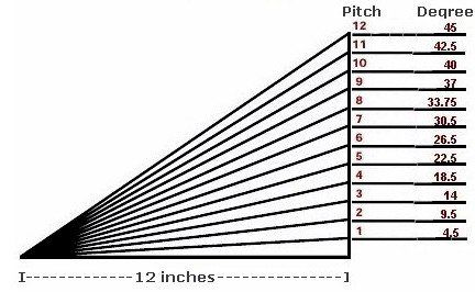 Roof Pitch To Degrees Equivalents