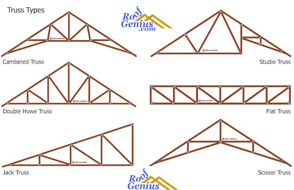 Roof Truss Types Best Image Voixmag Com
