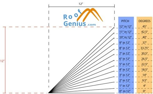 roof pitch and degrees chart